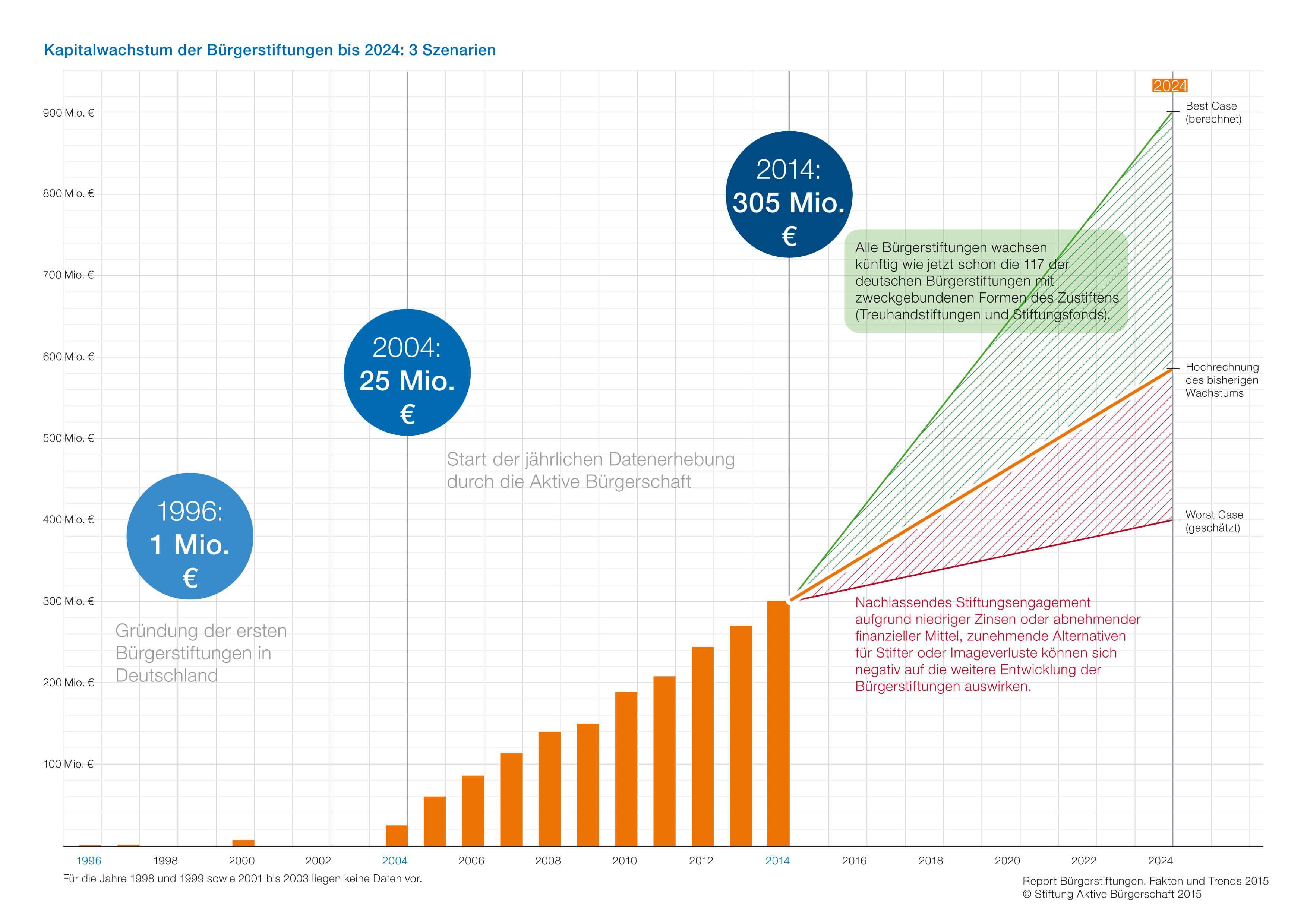 Bürgerstiftungen in Zahlen - Stiftung Aktive Bürgerschaft