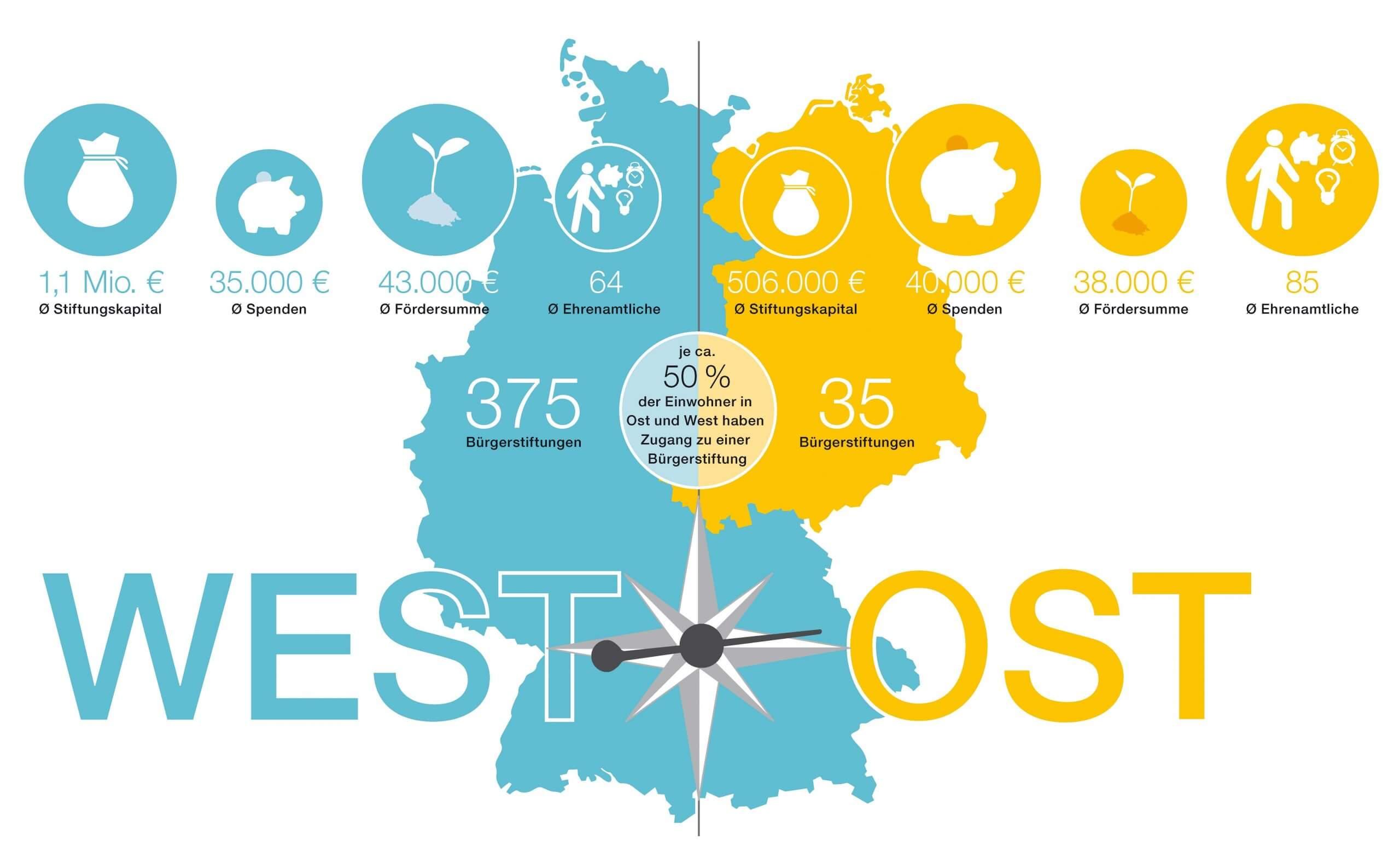 Karte Ost West Report Bürgerstiftungen 2019