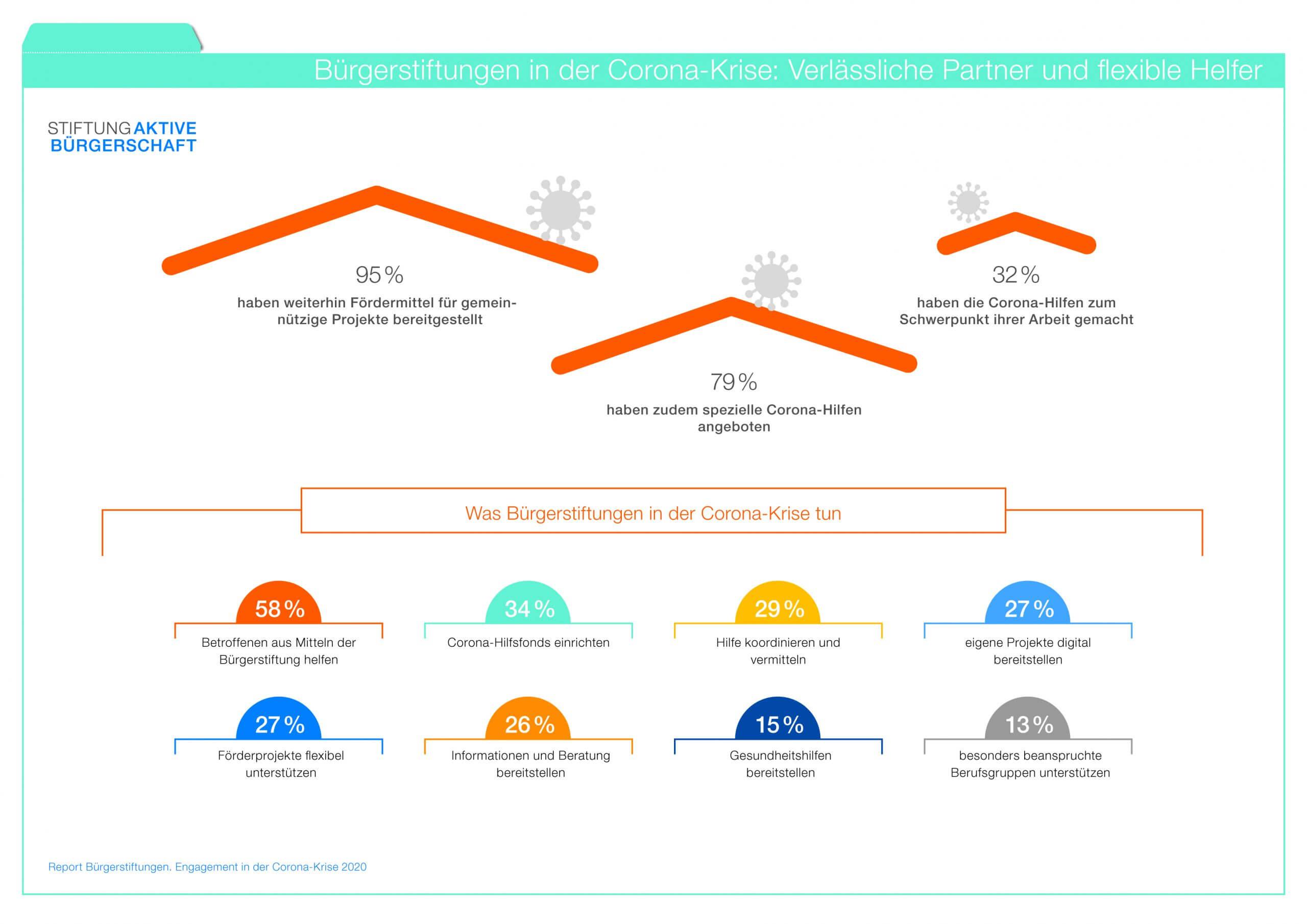 Report Bürgerstiftungen 2020 Schaubild Corona-Hilfen